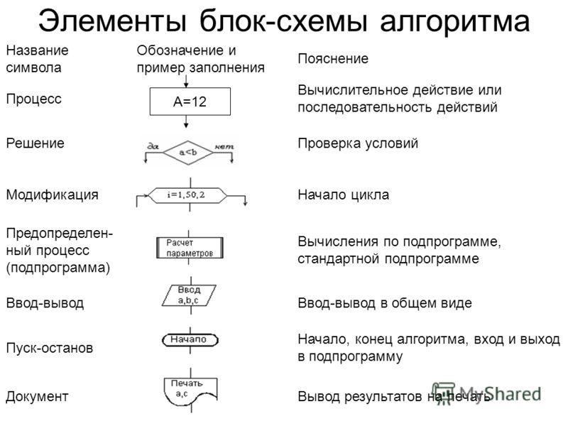 Гаврилов А.В. НГТУ, кафедра АППМ 15 Элементы блок-схемы алгоритма Название символа Обозначение и пример заполнения Пояснение Процесс Вычислительное действие или последовательность действий Решение Проверка условий Модификация Начало цикла Предопредел