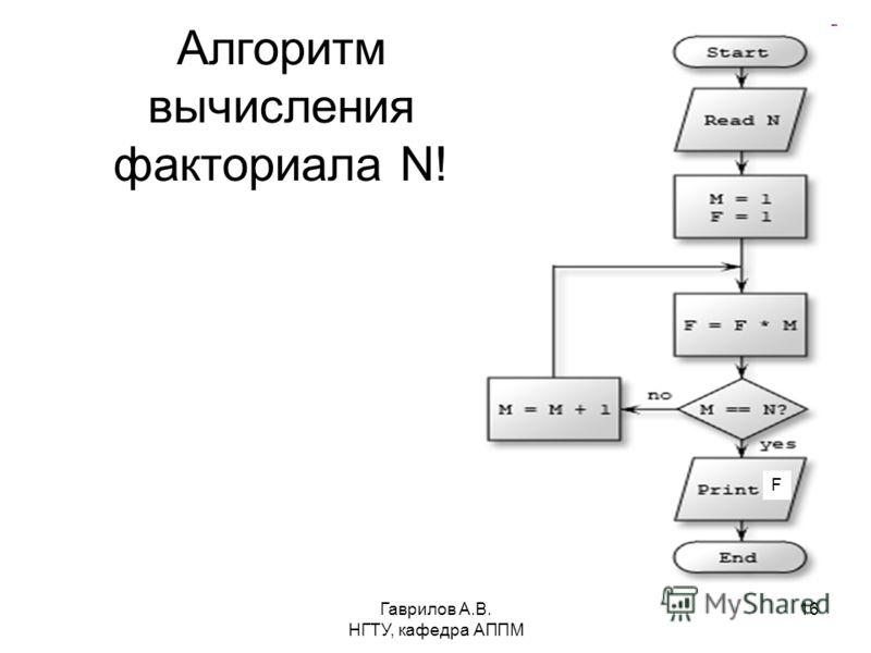 Гаврилов А.В. НГТУ, кафедра АППМ 16 Алгоритм вычисления факториала N! F