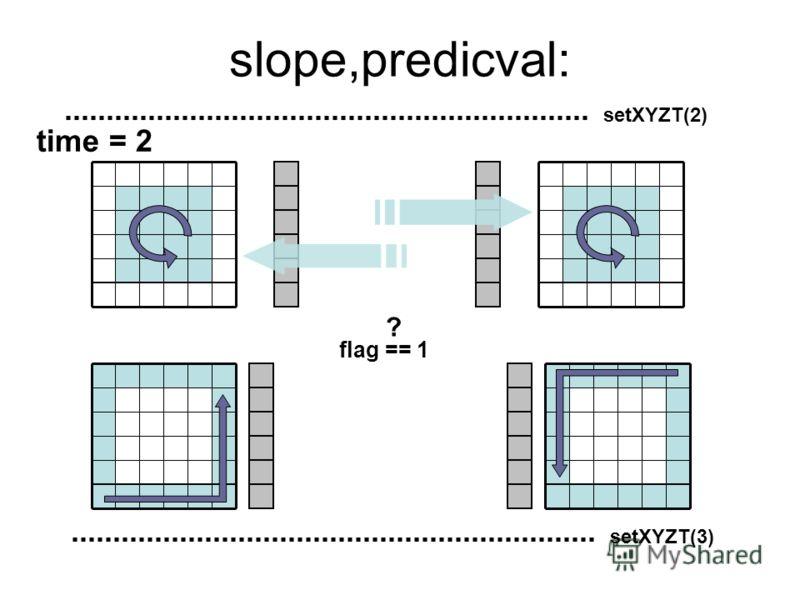 time = 2 slope,predicval: setXYZT(2) flag == 1 setXYZT(3) ?