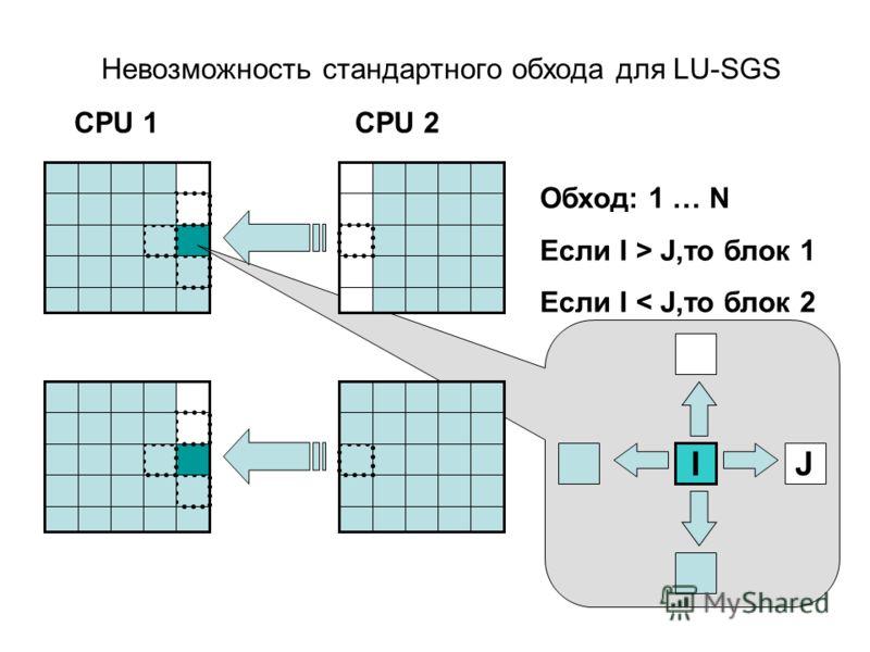 Невозможность стандартного обхода для LU-SGS Обход: 1 … N Если I > J,то блок 1 Если I < J,то блок 2 I J CPU 2CPU 1
