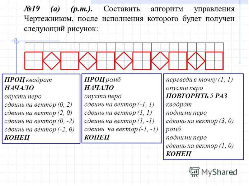14 19 (а) (р.т.). Составить алгоритм управления Чертежником, после исполнения которого будет получен следующий рисунок: ПРОЦ квадрат НАЧАЛО опусти перо сдвинь на вектор (0, 2) сдвинь на вектор (2, 0) сдвинь на вектор (0, -2) сдвинь на вектор (-2, 0)
