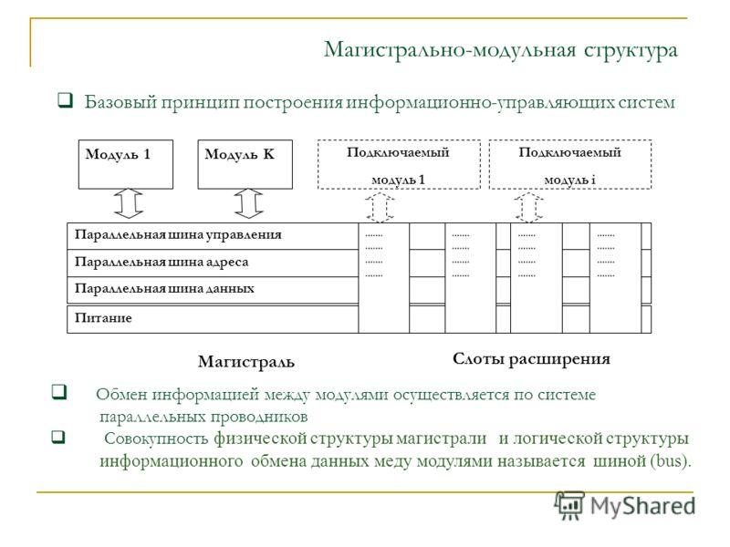 Магистрально-модульная структура Слоты расширения Параллельная шина управления Параллельная шина адреса Параллельная шина данных Питание ……. Модуль 1Модуль K Подключаемый модуль 1 Подключаемый модуль i Базовый принцип построения информационно-управля