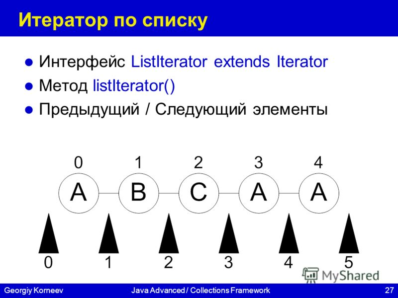 27Georgiy KorneevJava Advanced / Collections Framework Итератор по списку Интерфейс ListIterator extends Iterator Метод listIterator() Предыдущий / Следующий элементы
