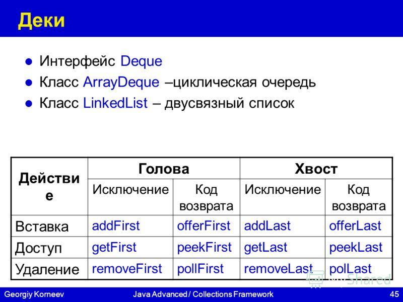 45Georgiy KorneevJava Advanced / Collections Framework Деки Интерфейс Deque Класс ArrayDeque –циклическая очередь Класс LinkedList – двусвязный список Действи е ГоловаХвост ИсключениеКод возврата ИсключениеКод возврата Вставка addFirstofferFirstaddLa