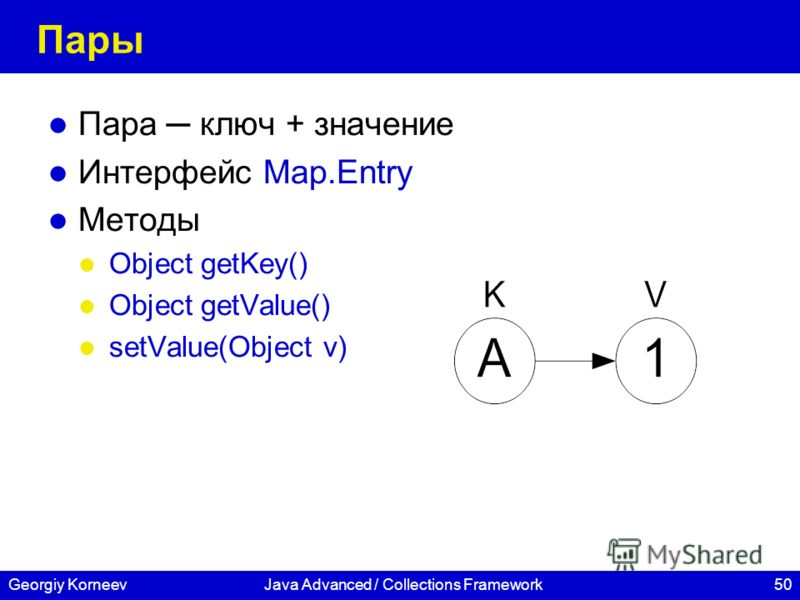 50Georgiy KorneevJava Advanced / Collections Framework Пары Пара ключ + значение Интерфейс Map.Entry Методы Object getKey() Object getValue() setValue(Object v)