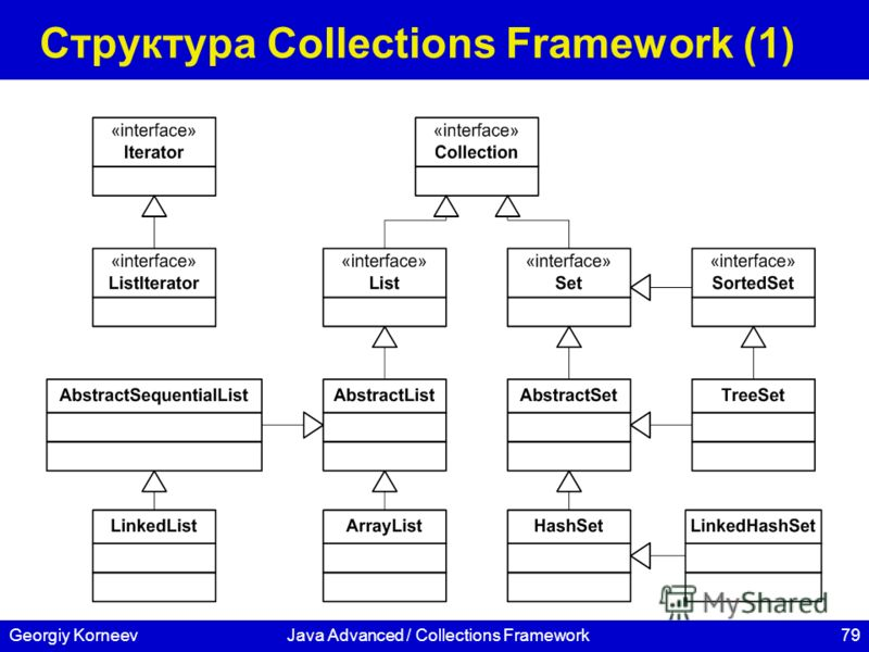 79Georgiy KorneevJava Advanced / Collections Framework Структура Collections Framework (1)