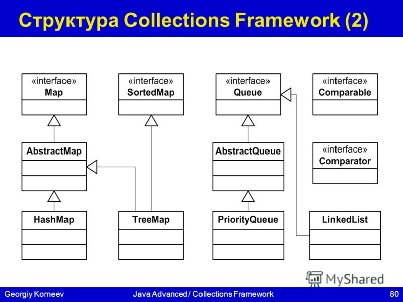 80Georgiy KorneevJava Advanced / Collections Framework Структура Collections Framework (2)