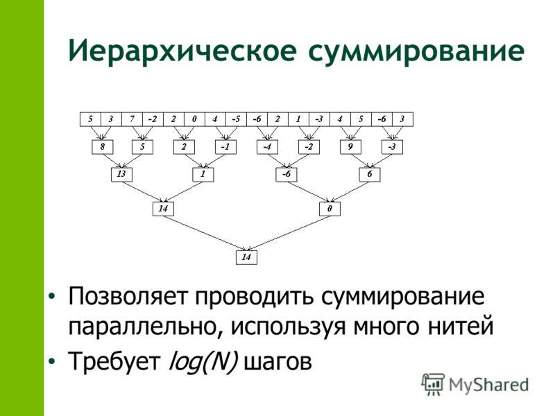 Иерархическое суммирование Позволяет проводить суммирование параллельно, используя много нитей Требует log(N) шагов