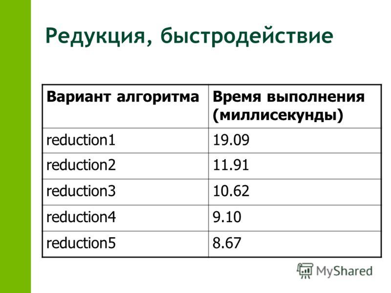 Редукция, быстродействие Вариант алгоритмаВремя выполнения (миллисекунды) reduction119.09 reduction211.91 reduction310.62 reduction49.10 reduction58.67