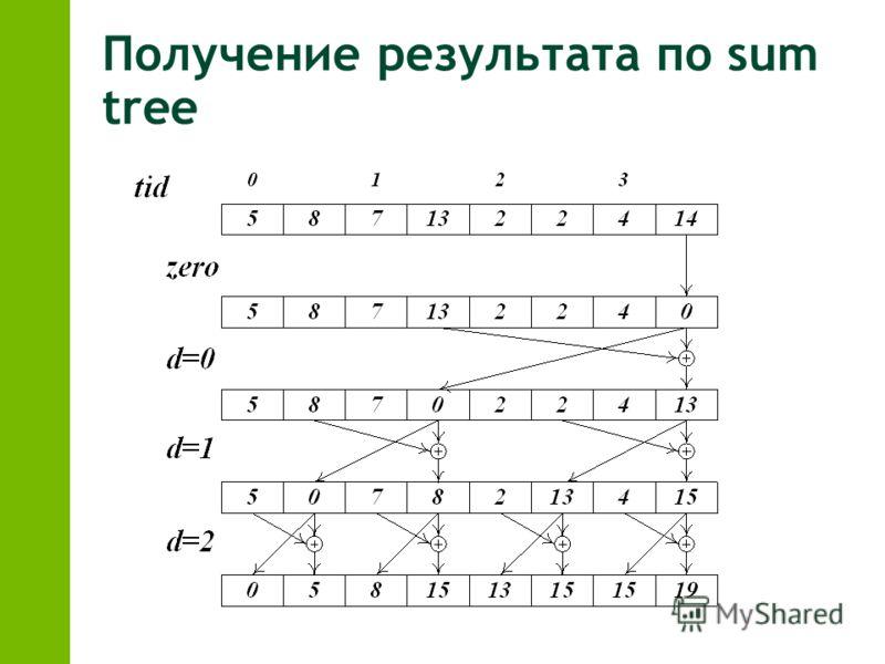 Получение результата по sum tree