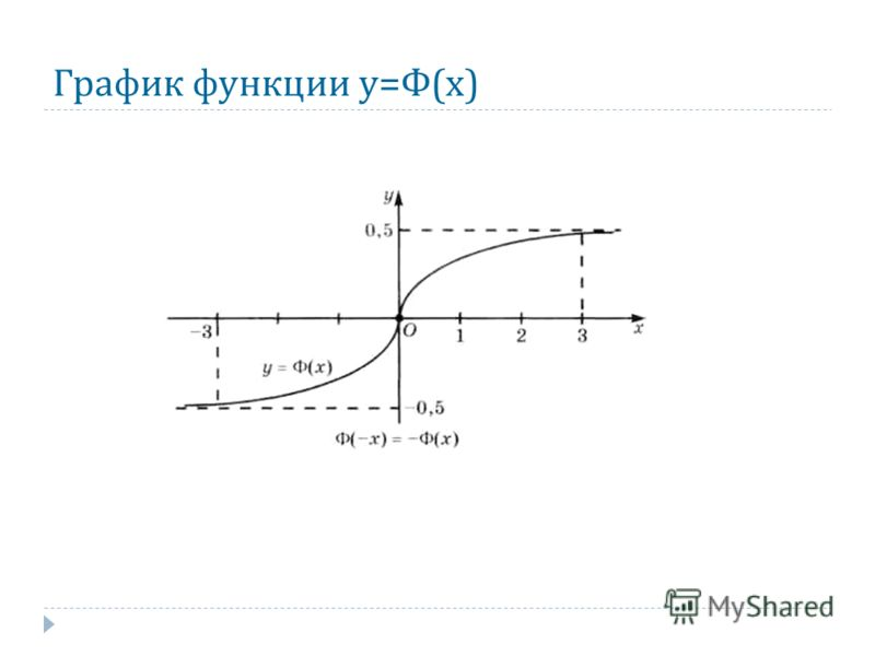 График функции у = Ф ( х )