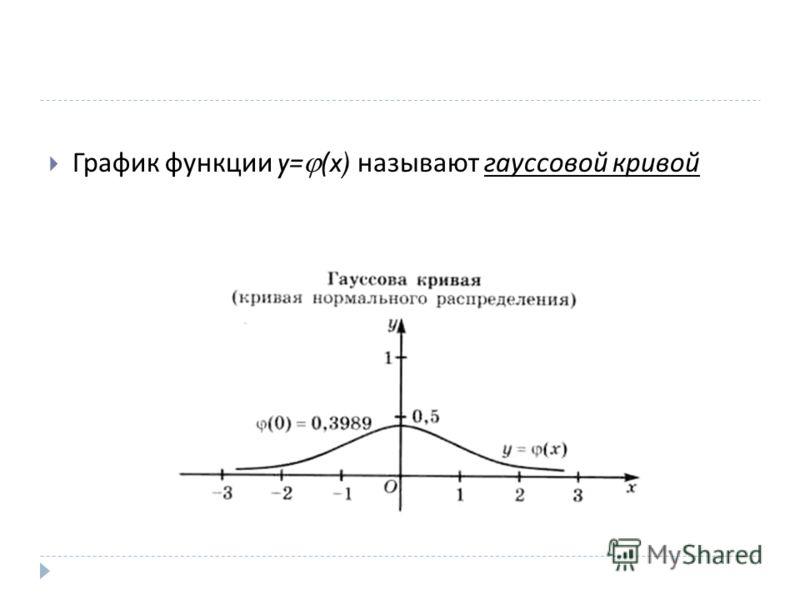График функции y= (x) называют гауссовой кривой