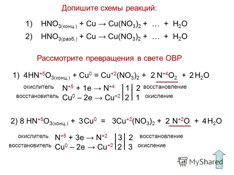 Допишите схемы реакций: Рассмотрите превращения в свете ОВР 1) HNO 3(конц.) + Cu Cu(NO 3 ) 2 + … + H 2 O 2) HNO 3(разб.) + Cu Cu(NO 3 ) 2 + … + H 2 O 1) HN +5 O 3(конц.) + Cu 0 = Cu +2 (NO 3 ) 2 + N +4 O 2 + H 2 O22 N +5 + 1e N +4 1 2 Cu 0 – 2e Cu +2