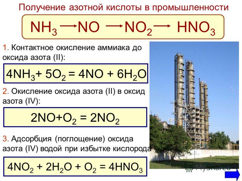 Получение азотной кислоты в промышленности NH 3 NO NO 2 HNO 3 4NH 3 + 5O 2 = 4NO + 6H 2 O 2NO+O 2 = 2NO 2 4NO 2 + 2H 2 O + O 2 = 4HNO 3 1. Контактное окисление аммиака до оксида азота (II): 2. Окисление оксида азота (II) в оксид азота (IV): 3. Адсорб
