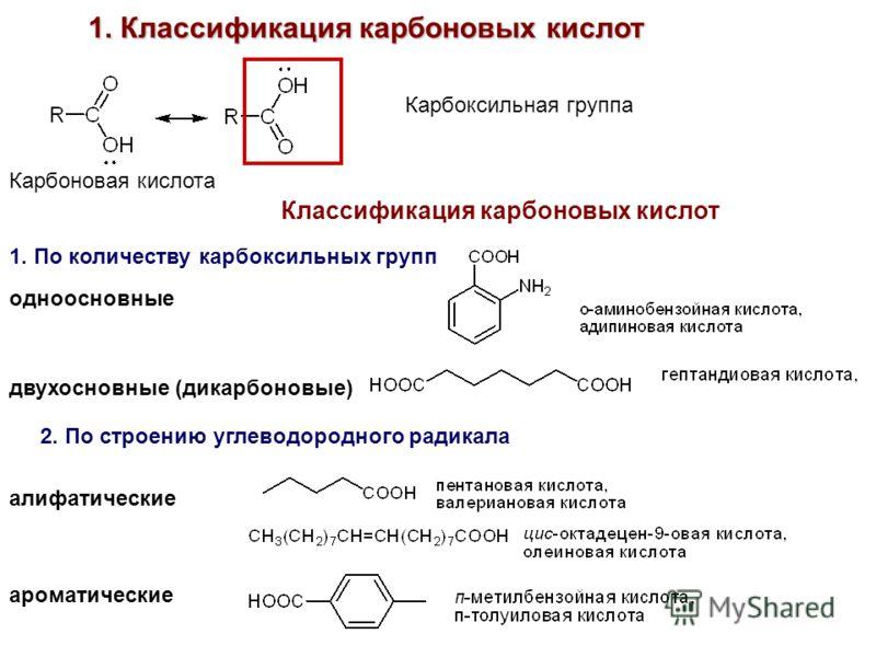 Карбоксильная группа Карбоновая кислота Классификация карбоновых кислот 1. По количеству карбоксильных групп одноосновные двухосновные (дикарбоновые) 2. По строению углеводородного радикала алифатические 1. Классификация карбоновых кислот ароматическ