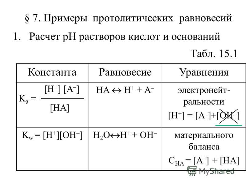 § 7. Примеры протолитических равновесий 1.Расчет рН растворов кислот и оснований Табл. 15.1 КонстантаРавновесиеУравнения [H + ] [A – ] K a = [HA] HA H + + A – электронейт- ральности [H + ] = [A – ]+[OH – ] K w = [H + ][OH – ] H 2 O H + + OH – материа