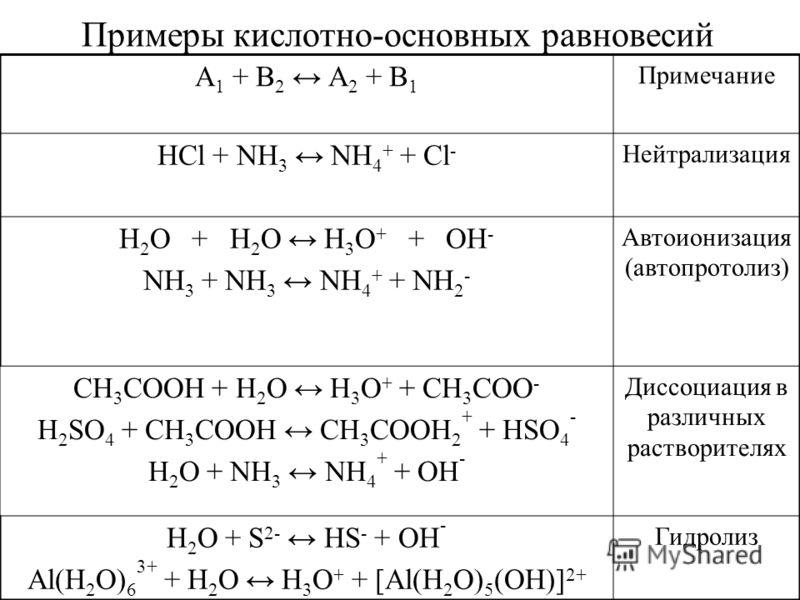 Примеры кислотно-основных равновесий А 1 + В 2 А 2 + В 1 Примечание HCl + NH 3 NH 4 + + Cl - Нейтрализация H 2 O + H 2 O H 3 O + + OH - NH 3 + NH 3 NH 4 + + NH 2 - Автоионизация (автопротолиз) CH 3 COOH + H 2 O H 3 O + + CH 3 COO - H 2 SO 4 + CH 3 CO