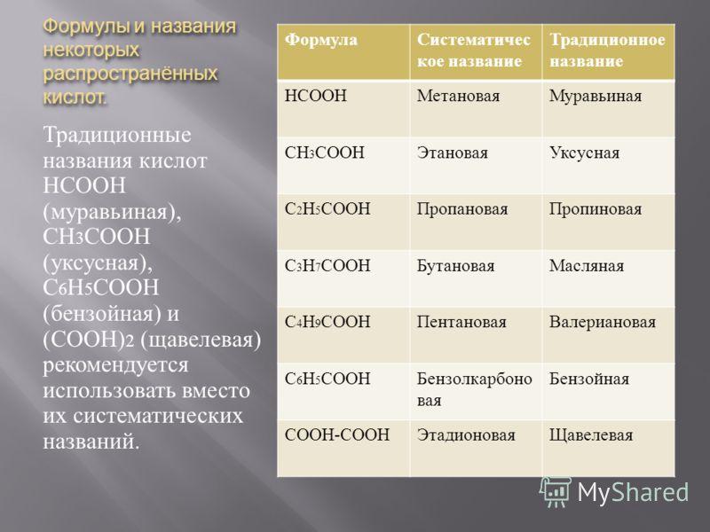 Формулы и названия некоторых распространённых кислот. Традиционные названия кислот НСООН ( муравьиная ), СН 3 СООН ( уксусная ), С 6 Н 5 СООН ( бензойная ) и ( СООН ) 2 ( щавелевая ) рекомендуется использовать вместо их систематических названий. Форм