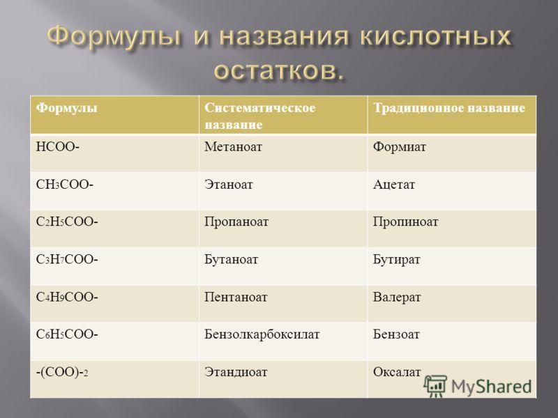 ФормулыСистематическое название Традиционное название НСОО - МетаноатФормиат СН 3 СОО - ЭтаноатАцетат С 2 Н 5 СОО - ПропаноатПропиноат С 3 Н 7 СОО - БутаноатБутират С 4 Н 9 СОО - ПентаноатВалерат С 6 Н 5 СОО - БензолкарбоксилатБензоат -( СОО )- 2 Эта