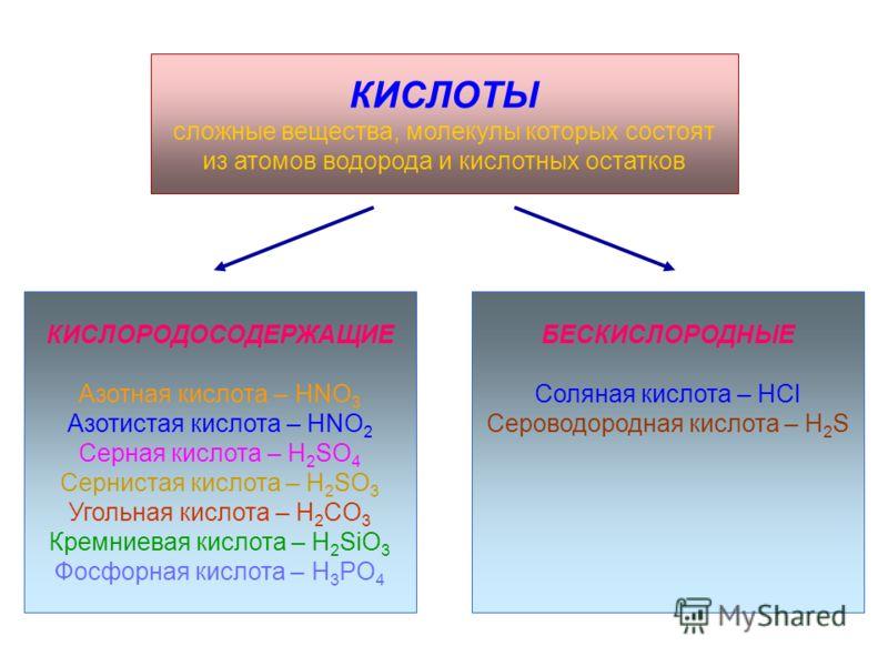 КИСЛОТЫ сложные вещества, молекулы которых состоят из атомов водорода и кислотных остатков КИСЛОРОДОСОДЕРЖАЩИЕ Азотная кислота – HNO 3 Азотистая кислота – HNO 2 Серная кислота – H 2 SO 4 Сернистая кислота – H 2 SO 3 Угольная кислота – H 2 CO 3 Кремни