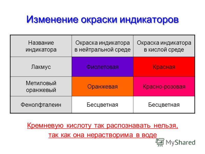Изменение окраски индикаторов Изменение окраски индикаторов Название индикатора Окраска индикатора в нейтральной среде Окраска индикатора в кислой среде ЛакмусФиолетоваяКрасная Метиловый оранжевый ОранжеваяКрасно-розовая ФенолфталеинБесцветная Кремне