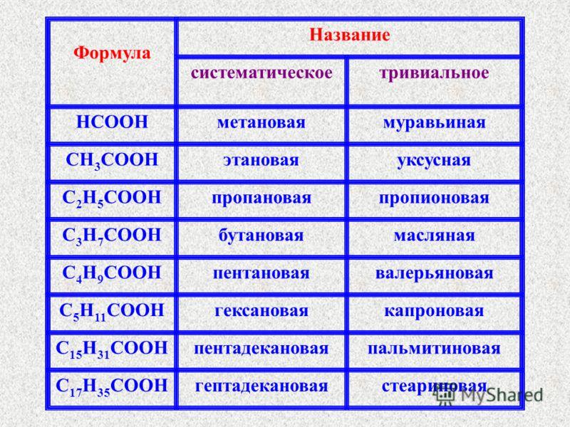 Формула Название систематическоетривиальное HCOOHметановаямуравьиная CH 3 COOHэтановаяуксусная C 2 H 5 COOHпропановаяпропионовая C 3 H 7 COOHбутановаямасляная C 4 H 9 COOHпентановаявалерьяновая C 5 H 11 COOHгексановаякапроновая C 15 H 31 COOHпентадек