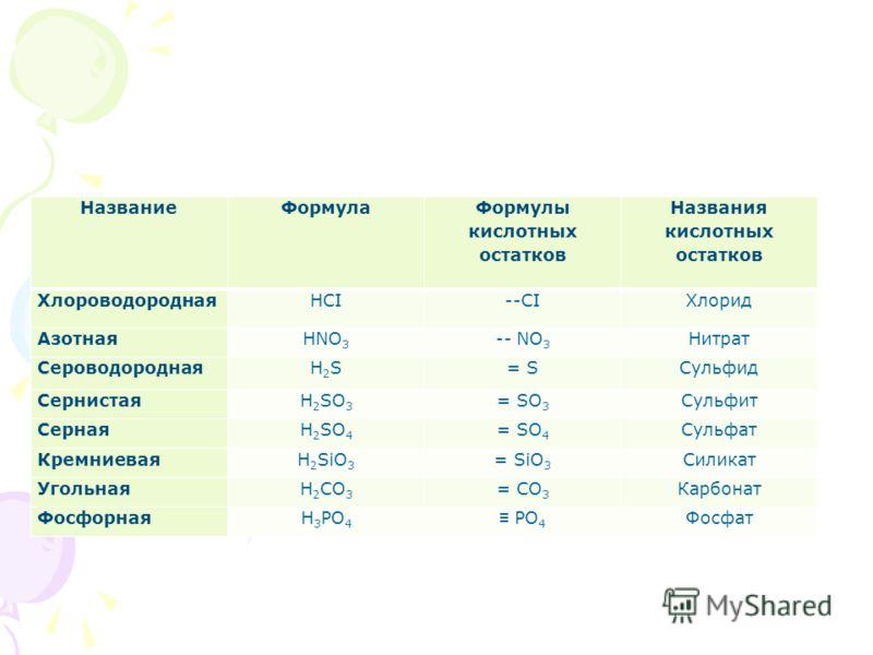 НазваниеФормула Формулы кислотных остатков Названия кислотных остатков ХлороводороднаяHCI--CIХлорид АзотнаяHNO 3 -- NO 3 Нитрат СероводороднаяH2SH2S= SСульфид СернистаяH 2 SO 3 = SO 3 Сульфит СернаяH 2 SO 4 = SO 4 Сульфат КремниеваяH 2 SiO 3 = SiO 3