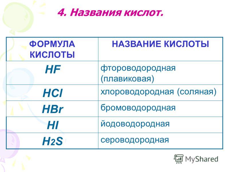 ФОРМУЛА КИСЛОТЫ НАЗВАНИЕ КИСЛОТЫ HF фтороводородная (плавиковая) HCl хлороводородная (соляная) HBr бромоводородная HI йодоводородная H2SH2S сероводородная 4. Названия кислот.