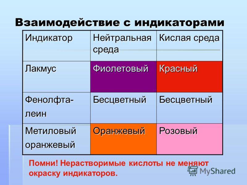 Взаимодействие с индикаторами Индикатор Нейтральная среда Кислая среда ЛакмусФиолетовыйКрасный Фенолфта-леинБесцветныйБесцветный МетиловыйоранжевыйОранжевыйРозовый Помни! Нерастворимые кислоты не меняют окраску индикаторов.