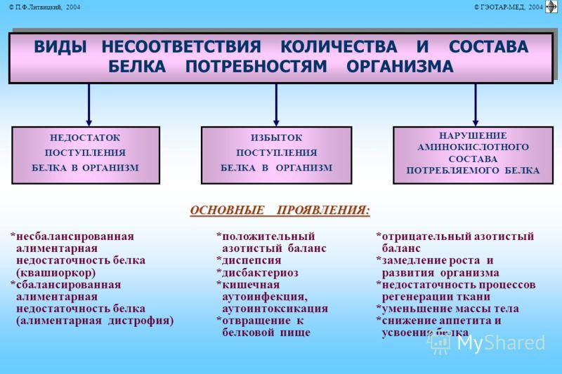 ИЗБЫТОК ПОСТУПЛЕНИЯ БЕЛКА В ОРГАНИЗМ ВИДЫ НЕСООТВЕТСТВИЯ КОЛИЧЕСТВА И СОСТАВА БЕЛКА ПОТРЕБНОСТЯМ ОРГАНИЗМА ВИДЫ НЕСООТВЕТСТВИЯ КОЛИЧЕСТВА И СОСТАВА БЕЛКА ПОТРЕБНОСТЯМ ОРГАНИЗМА ОСНОВНЫЕ ПРОЯВЛЕНИЯ: *несбалансированная алиментарная недостаточность бел