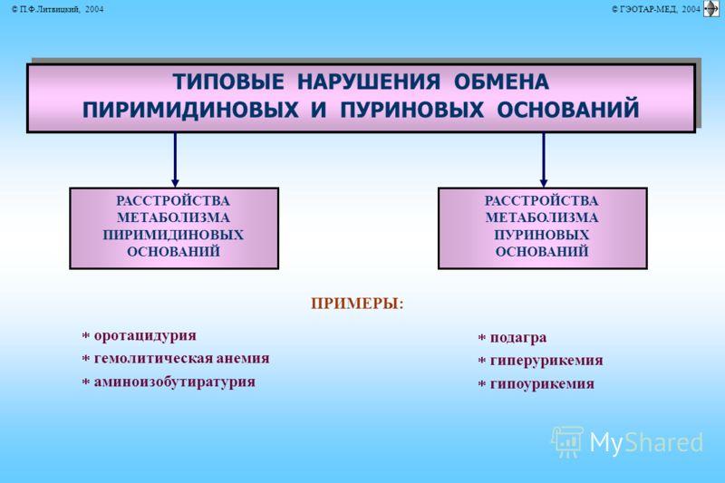 ТИПОВЫЕ НАРУШЕНИЯ ОБМЕНА ПИРИМИДИНОВЫХ И ПУРИНОВЫХ ОСНОВАНИЙ ТИПОВЫЕ НАРУШЕНИЯ ОБМЕНА ПИРИМИДИНОВЫХ И ПУРИНОВЫХ ОСНОВАНИЙ ПРИМЕРЫ: оротацидурия гемолитическая анемия аминоизобутиратурия подагра гиперурикемия гипоурикемия РАССТРОЙСТВА МЕТАБОЛИЗМА ПИРИ