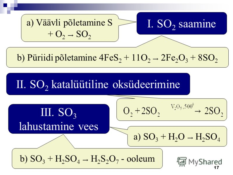 17 I. SO 2 saamine a) SO 3 + H 2 O H 2 SO 4 b) Püriidi põletamine 4FeS 2 + 11O 2 2Fe 2 O 3 + 8SO 2 a) Väävli põletamine S + O 2 SO 2 II. SO 2 katalüütiline oksüdeerimine III. SO 3 lahustamine vees b) SO 3 + H 2 SO 4 H 2 S 2 O 7 - ooleum