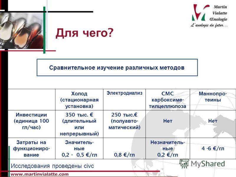 Для чего ? Холод ( стационарная установка ) Электродиализ CMC карбоксиме - тилцеллюлоза Маннопро - теины Инвестиции ( единица 100 гл / час ) 350 тыс. ( длительный или непрерывный ) 250 тыс. ( полуавто - матический ) Нет Затраты на функциониро - вание