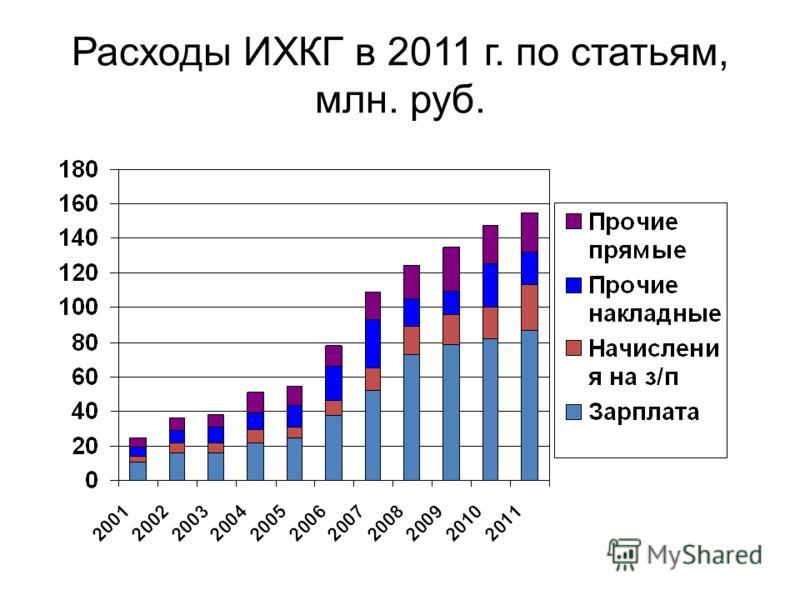 Расходы ИХКГ в 2011 г. по статьям, млн. руб.