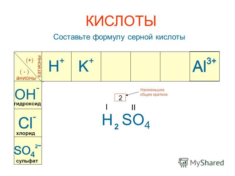 Al 3+ катионы анионы (+) ( - ) Al 3+ OH - K+K+ K+K+ SO 4 II 2 Наименьшее общее кратное Cl - Al 3+ H I Составьте формулу серной кислоты SO 4 2 - 2 гидроксид хлорид сульфат КИСЛОТЫ H+H+ H+H+