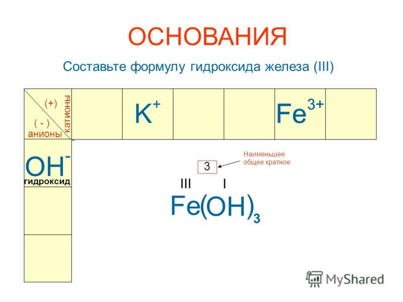 Составьте формулу гидроксида железа (III) катионы анионы (+) ( - ) OH - Fe 3+ Fe III OH - OH I Наименьшее общее кратное 3 3 Fe 3+ K+K+ ОСНОВАНИЯ () гидроксид