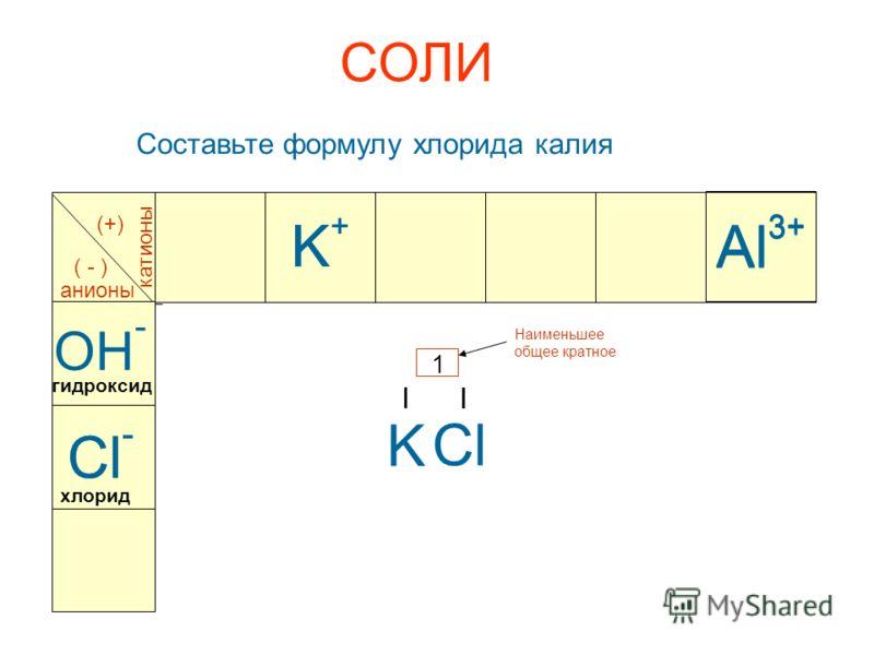 СОЛИ Составьте формулу хлорида калия Al 3+ катионы анионы (+) ( - ) Al 3+ OH - K+K+ K+K+ K Cl I I 1 Наименьшее общее кратное Cl - гидроксид хлорид