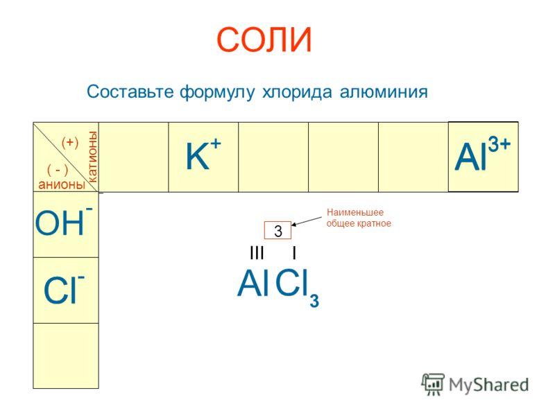 СОЛИ Al 3+ катионы анионы (+) ( - ) Al 3+ OH - K+K+ K+K+ Cl I 3 Наименьшее общее кратное Cl - Al 3+ Al 3 III Составьте формулу хлорида алюминия