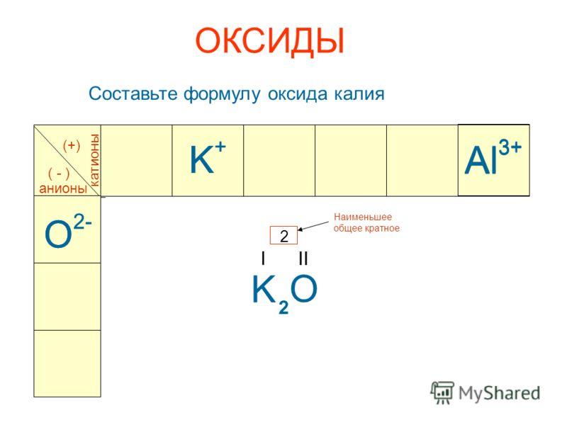 ОКСИДЫ Составьте формулу оксида калия Al 3+ катионы анионы (+) ( - ) O 2- Al 3+ O 2- K+K+ K+K+ K O I II 2 Наименьшее общее кратное 2