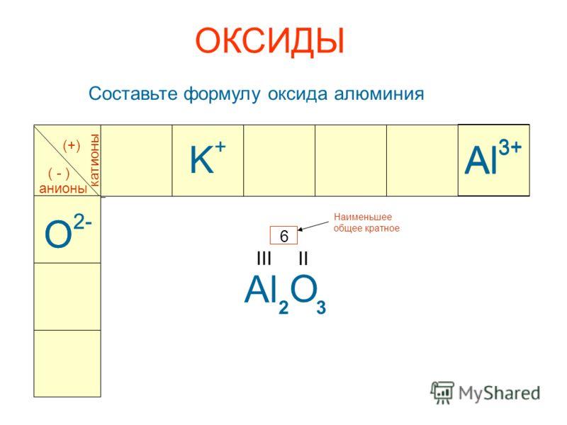 ОКСИДЫ Составьте формулу оксида алюминия Al 3+ катионы анионы (+) ( - ) O 2- Al 3+ Al III O 2- O II Наименьшее общее кратное 6 23 K+K+