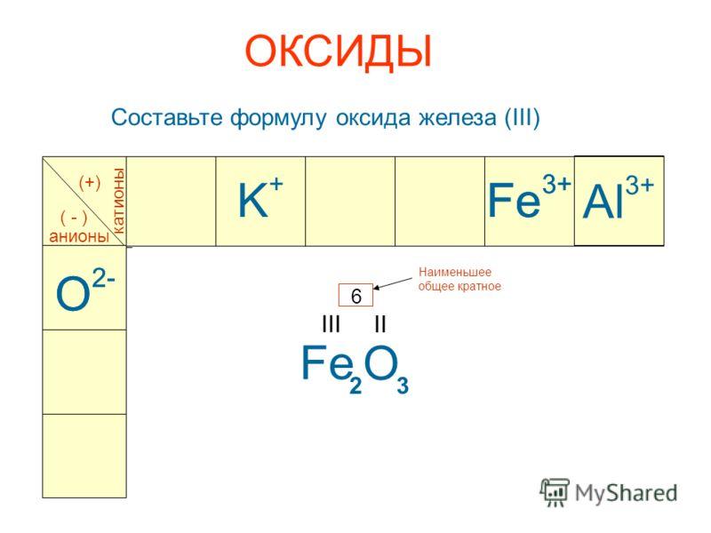 ОКСИДЫ Составьте формулу оксида железа (III) Al 3+ катионы анионы (+) ( - ) O 2- Fe 3+ Fe III O 2- O II Наименьшее общее кратное 6 23 Fe 3+ K+K+