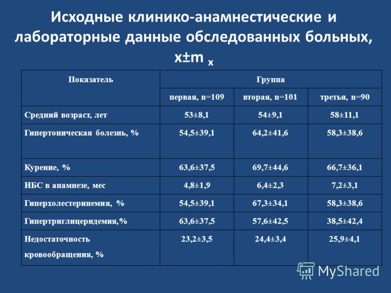Исходные клинико-анамнестические и лабораторные данные обследованных больных, x±m x ПоказательГруппа первая, n=109вторая, n=101третья, n=90 Средний возраст, лет53±8,154±9,158±11,1 Гипертоническая болезнь, %54,5±39,164,2±41,658,3±38,6 Курение, %63,6±3
