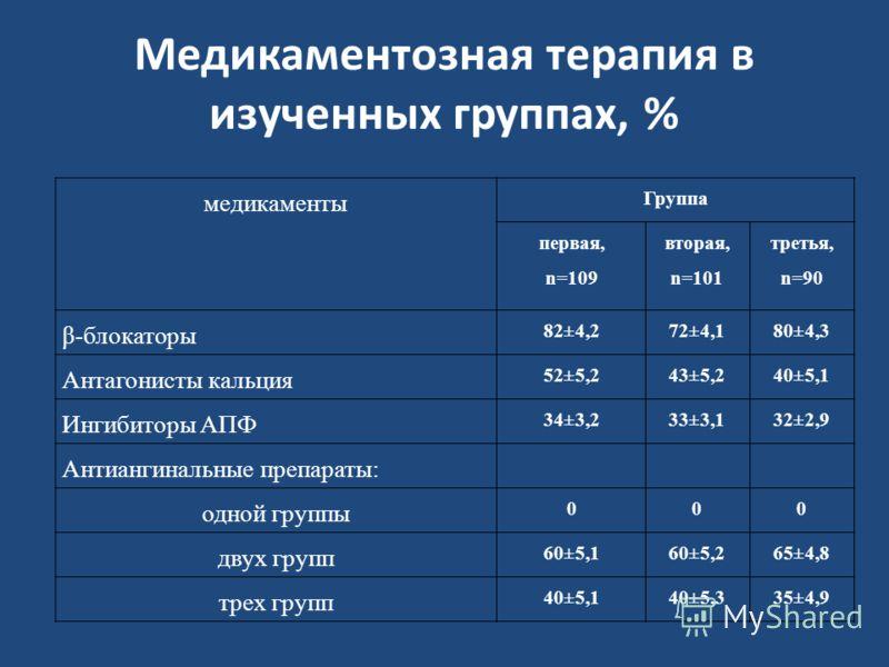 Медикаментозная терапия в изученных группах, % медикаменты Группа первая, n=109 вторая, n=101 третья, n=90 β-блокаторы 82±4,272±4,180±4,3 Антагонисты кальция 52±5,243±5,240±5,1 Ингибиторы АПФ 34±3,233±3,132±2,9 Антиангинальные препараты: одной группы