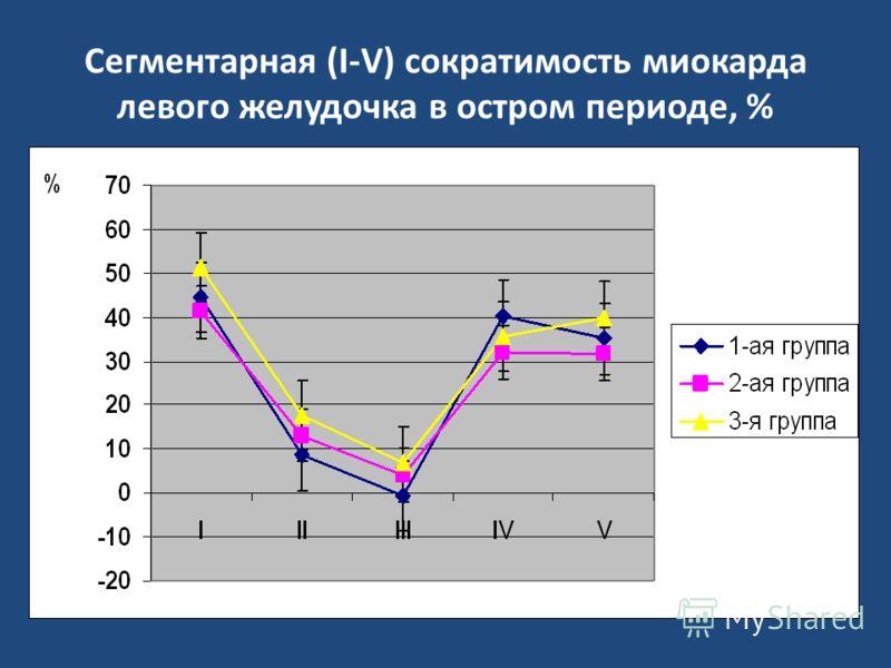 Сегментарная (I-V) сократимость миокарда левого желудочка в остром периоде, %
