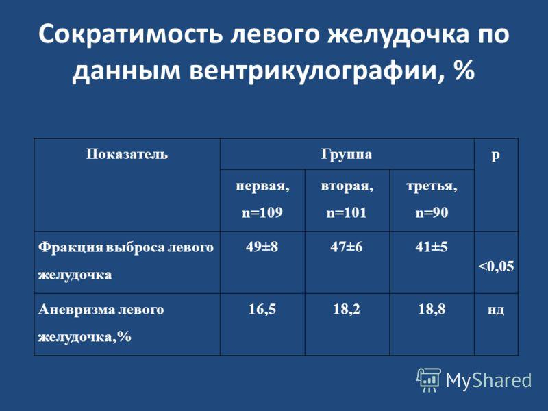 Сократимость левого желудочка по данным вентрикулографии, % ПоказательГруппар первая, n=109 вторая, n=101 третья, n=90 Фракция выброса левого желудочка 49±847±641±5