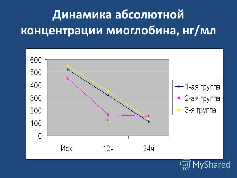 Динамика абсолютной концентрации миоглобина, нг/мл *