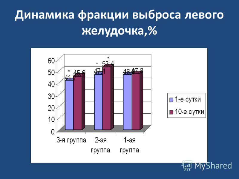 Динамика фракции выброса левого желудочка,% * * *