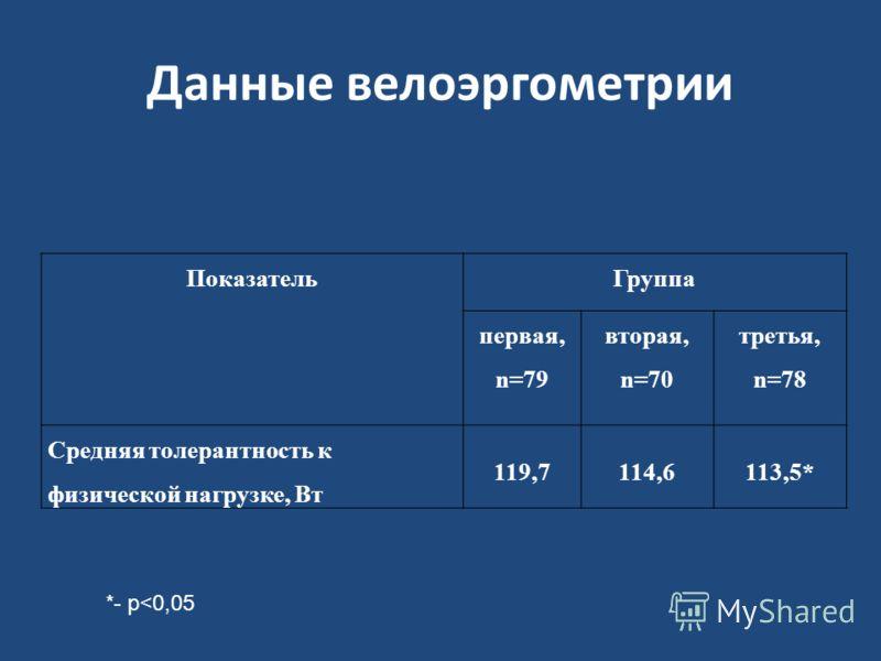 Данные велоэргометрии ПоказательГруппа первая, n=79 вторая, n=70 третья, n=78 Средняя толерантность к физической нагрузке, Вт 119,7114,6113,5* *- p