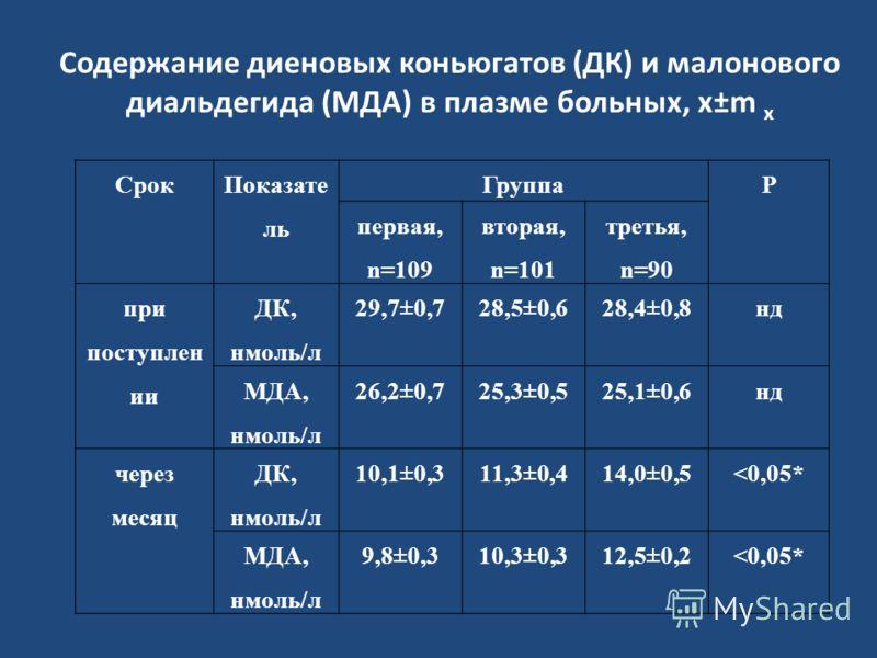 Содержание диеновых коньюгатов (ДК) и малонового диальдегида (МДА) в плазме больных, x±m x Срок Показате ль ГруппаР первая, n=109 вторая, n=101 третья, n=90 при поступлен ии ДК, нмоль/л 29,7±0,728,5±0,628,4±0,8нд МДА, нмоль/л 26,2±0,725,3±0,525,1±0,6