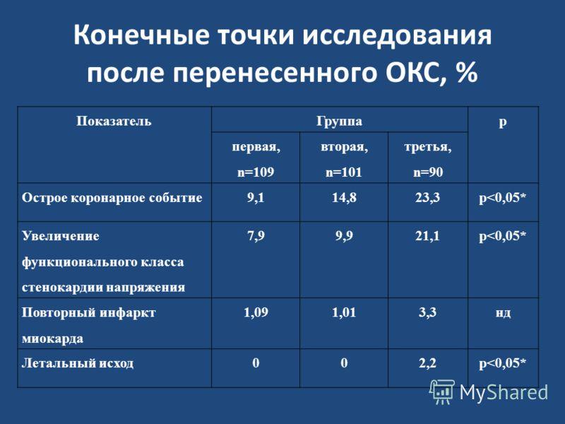 Конечные точки исследования после перенесенного ОКС, % ПоказательГруппар первая, n=109 вторая, n=101 третья, n=90 Острое коронарное событие9,114,823,3р